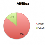 AffilBox - performance